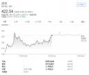 受737MAX8失事坠机影响 波音美股盘前大跌近12%