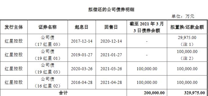 红星美凯龙:32.99亿元公司债券票面利率7.00%-中国网地产